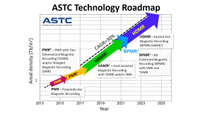 ATSC Technology Roadmap