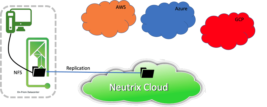 Neutrix Cloud