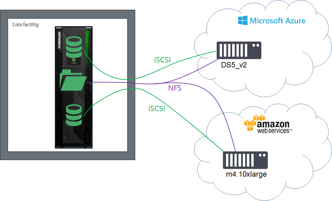 Cloud Adjacent Storage