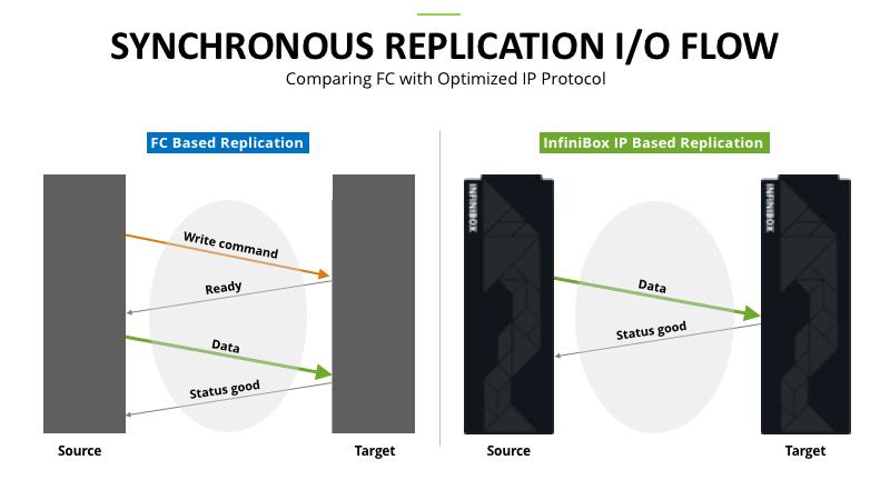 FC Versus IP Protocol