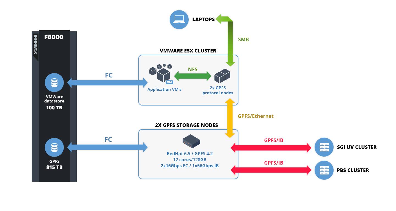 HPC Post GPFS