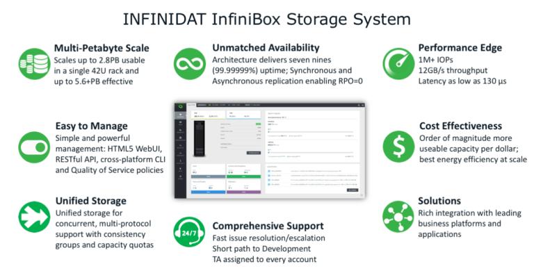 Infinidat Storage System