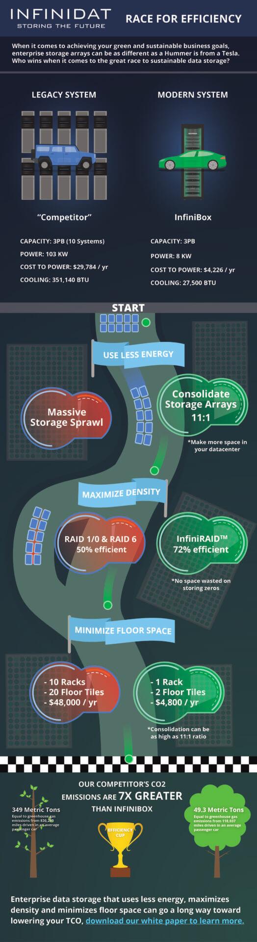 InfiniBox Infographic