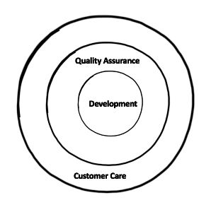 Infinidat QA, Development And Customer Care