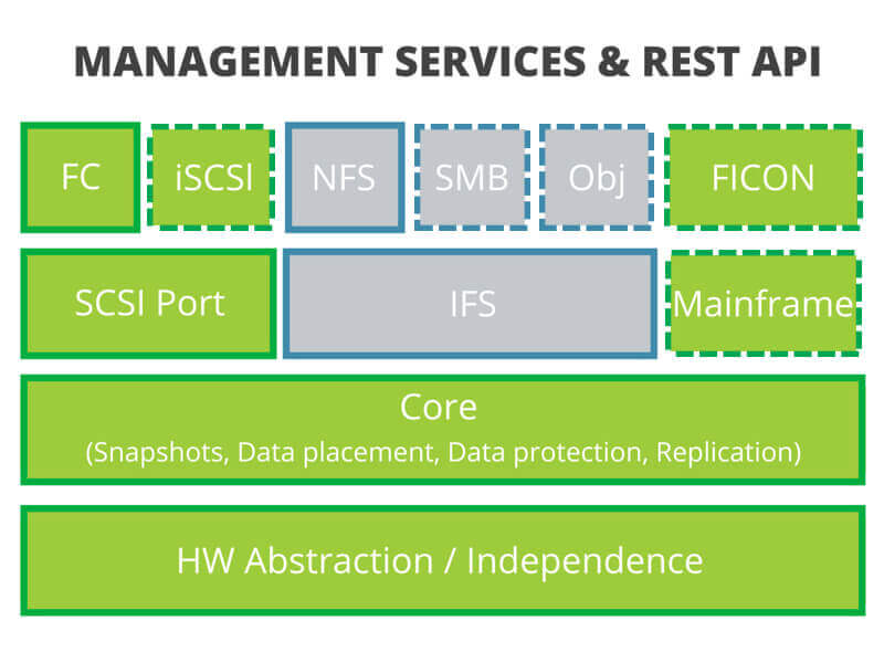 Management Services And Rest API
