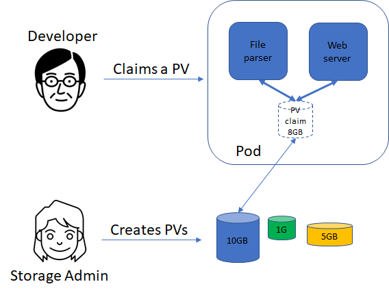Matching an Existing PV