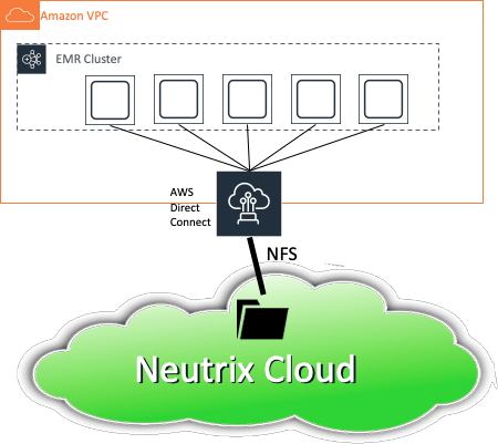 Infinidat » Fun with Neutrix Cloud – Running Spark Tasks on Amazon