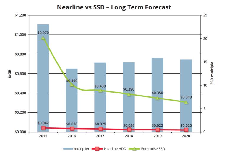 Nearline VS SSD
