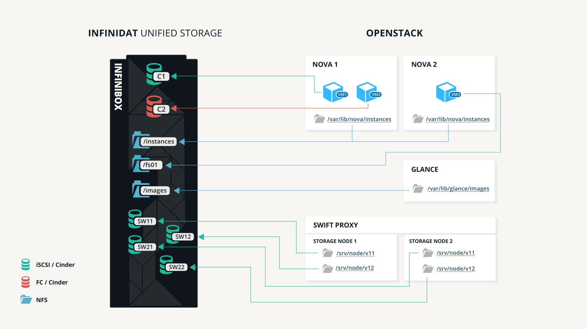 Openstack InfiniBox