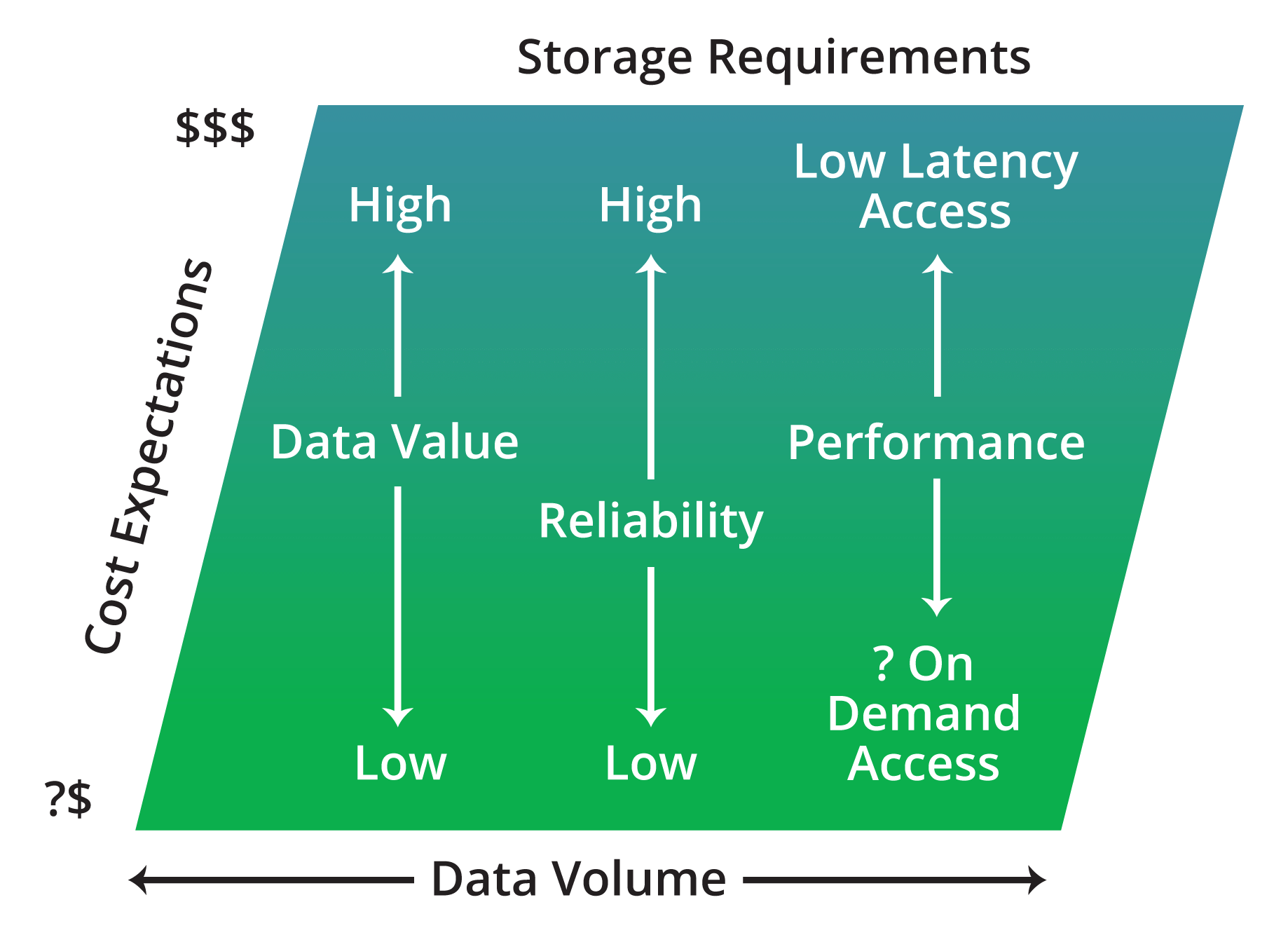 Storage Requirements